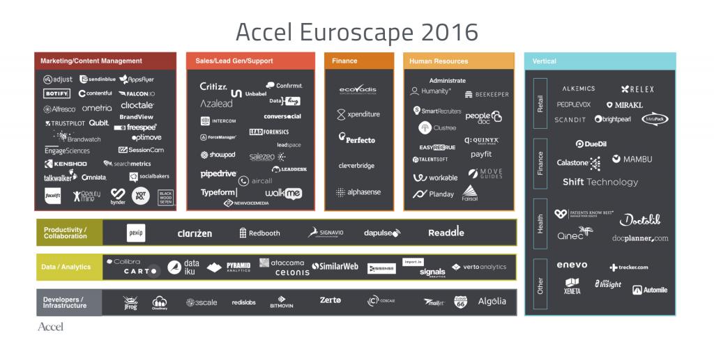 Accel-partners-EuroScape-top-100