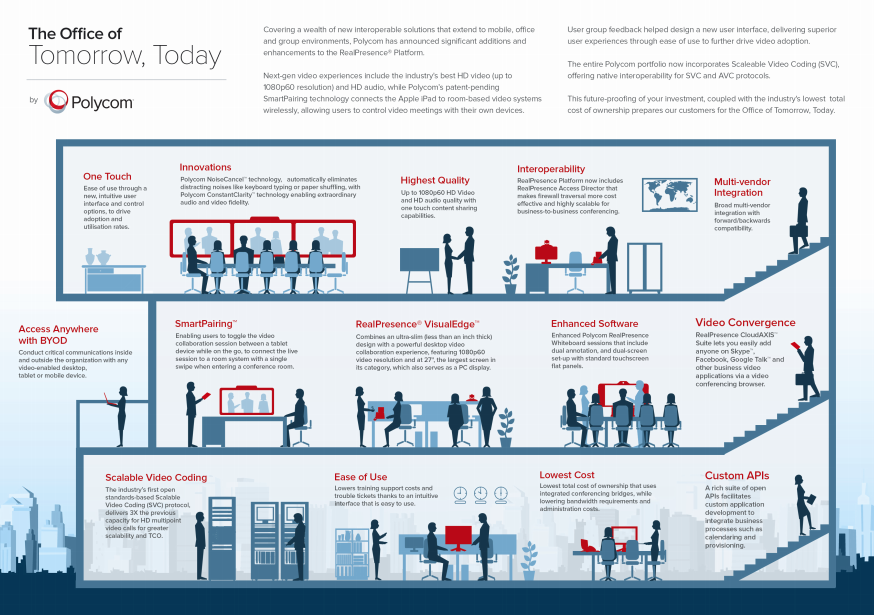Polycom-Office-of-Tomorrow-Infographic